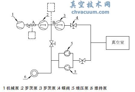 电弧炉真空系统原理图
