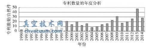 全球螺杆真空泵专利数量的年度分析
