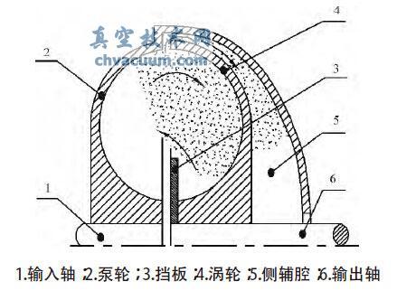 静压泄液式液力偶合器