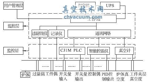 中频lehu88乐虎国际娱乐感应钎焊炉控制系统的设计