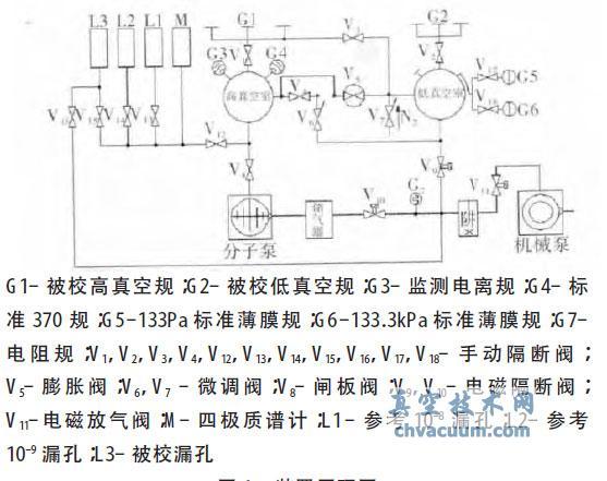真空漏率校准装置的研制和应用