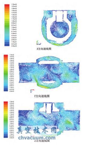 强制密封球阀流场模拟分析及优化