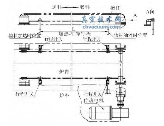 连续式真空炉传动系统到位开关的几种型式