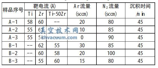 (TiZr)N硬质膜的沉积工艺研究