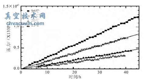 基于材料放气特性的杜瓦真空失效时间研究