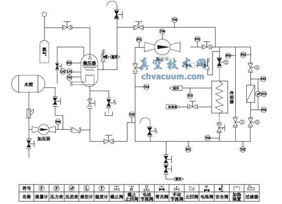 核级阀门试验系统工艺流程