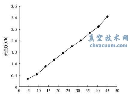 节流阀流量特性曲线求解方法
