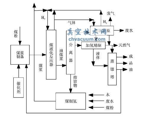 煤直接液化工艺流程