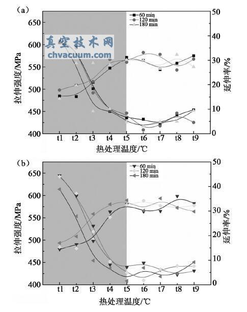 热处理对钼栅极材料力学性能影响研究