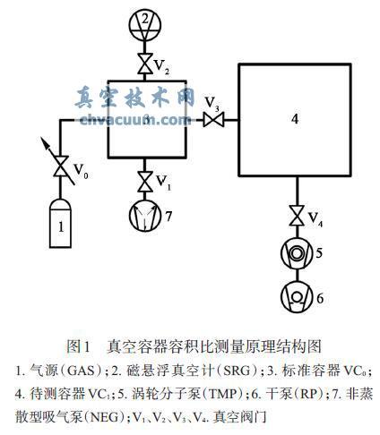 真空容器容积比测量原理结构图
