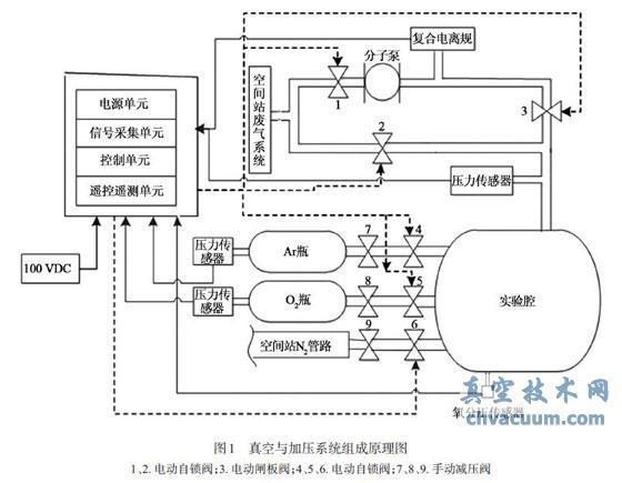 真空/加压系统在空间实验中的应用