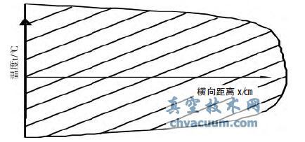 基于非稳态传热过程的真空玻璃性能建模