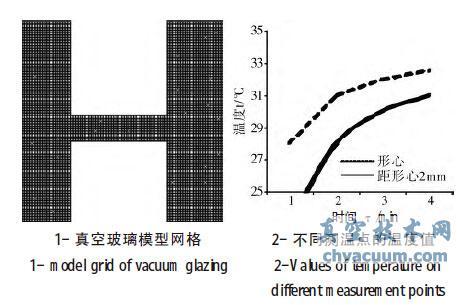 基于非稳态传热过程的龙8国际pt娱乐官网玻璃性能建模