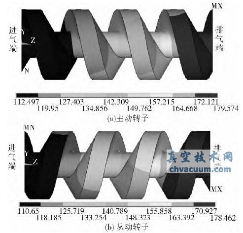螺杆真空泵转子热形变分析及转子优化