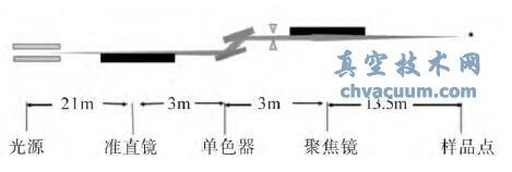 光束线中光子与光学元件的相互作用