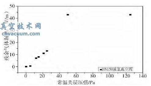 低温龙8国际pt娱乐官网截止阀龙8国际pt娱乐官网性能分析