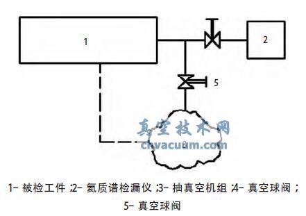 氦质谱检漏在铝制板翅式换热器生产中的应用