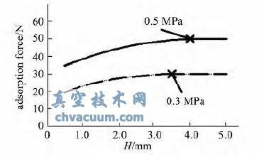 支撑式真空吸盘的吸附力曲线
