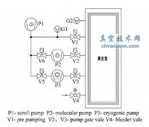 低温泵在超高真空炉中的应用实例