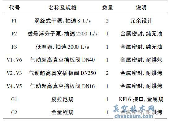 低温泵在超高龙8国际pt娱乐官网炉中的应用实例