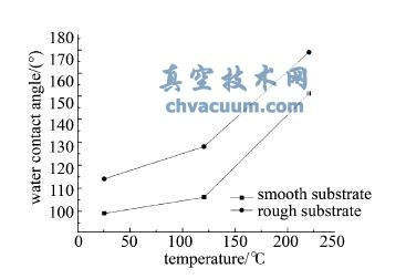 磁控溅射工艺参数对PTFE薄膜疏水性能的影响