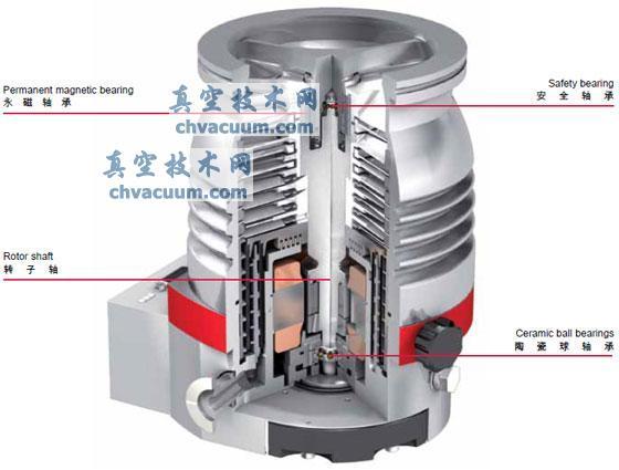 Pfeiffer涡轮分子泵常见故障及解决方法