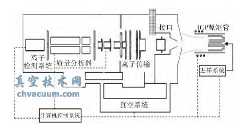 一种四极杆质谱仪龙8国际pt娱乐官网测量及控制系统的系统组成