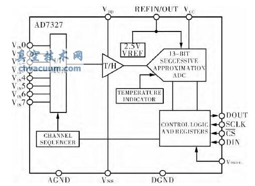一种四极杆质谱仪真空测量及控制系统的硬件电路设计