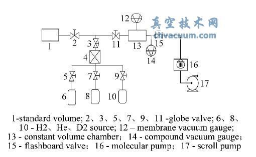 不同气体和压力对lehu88乐虎国际娱乐漏孔漏率的影响