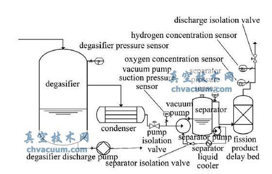AP1000 脱气塔流程图