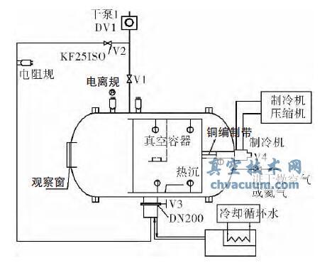 低温龙8国际pt娱乐官网测试系统的研制