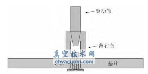 磁控溅射光学膜均匀性改进