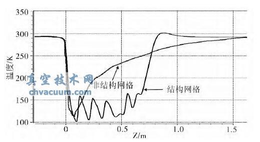 运用两种网格模拟计算液环泵喷射器流场的对比研究