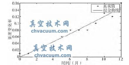 基于退化轨迹的真空玻璃寿命预测