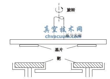 合金膜的溅射沉积方法