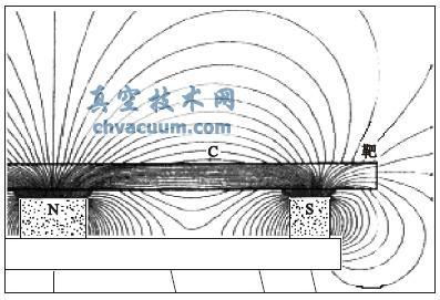 磁控溅射铁磁性靶材存在的问题